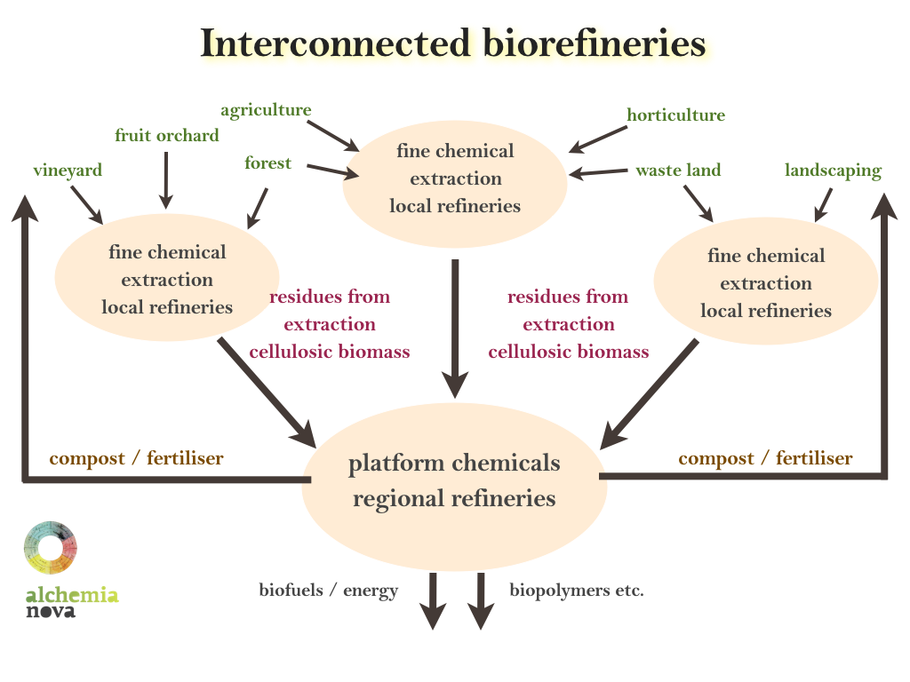 graphic_biorefinery