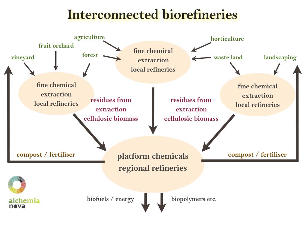 graphic_biorefinery