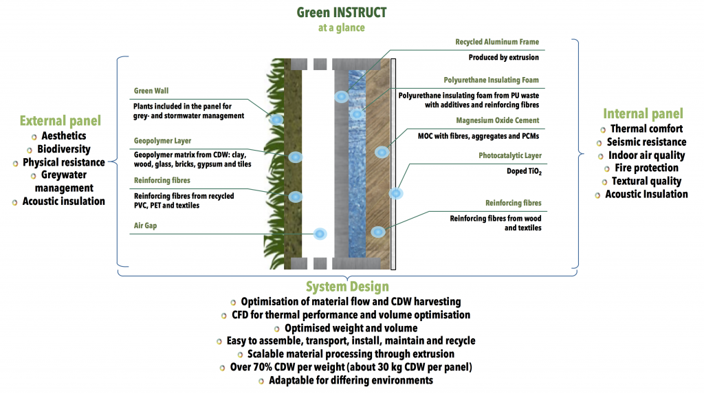 GreenINSTRUCT_panel
