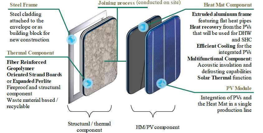Multifunctional BIPV building block