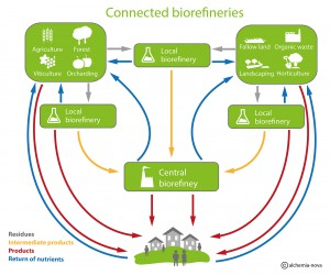 Biocycle_Biorefinery