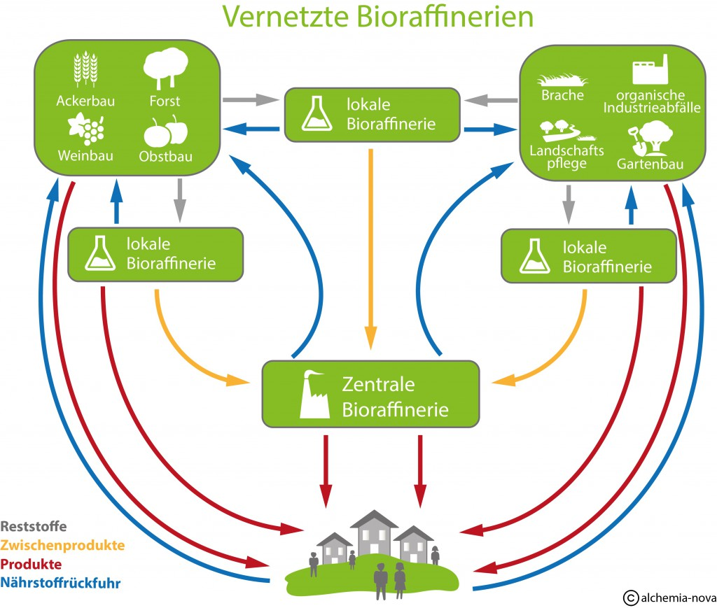 Biocycle_Grafik_Bioraffinerie